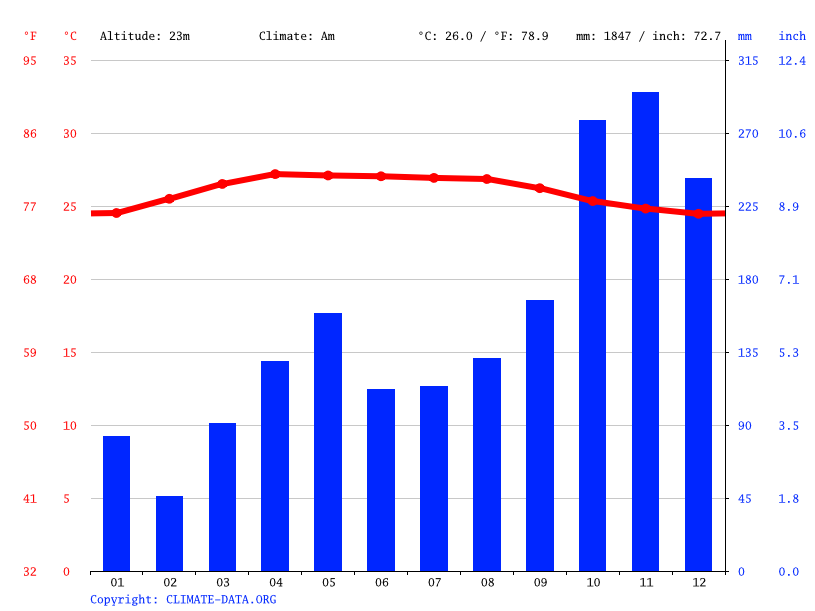 Climate graph // Weather by Month, Yala