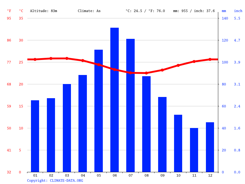 Climate graph // Weather by Month, Gameleira
