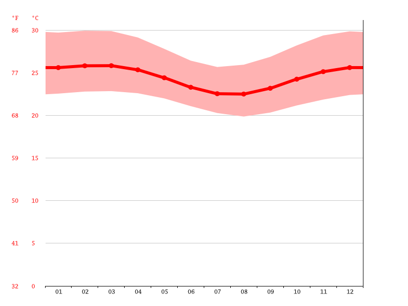 Temperature graph, Gameleira