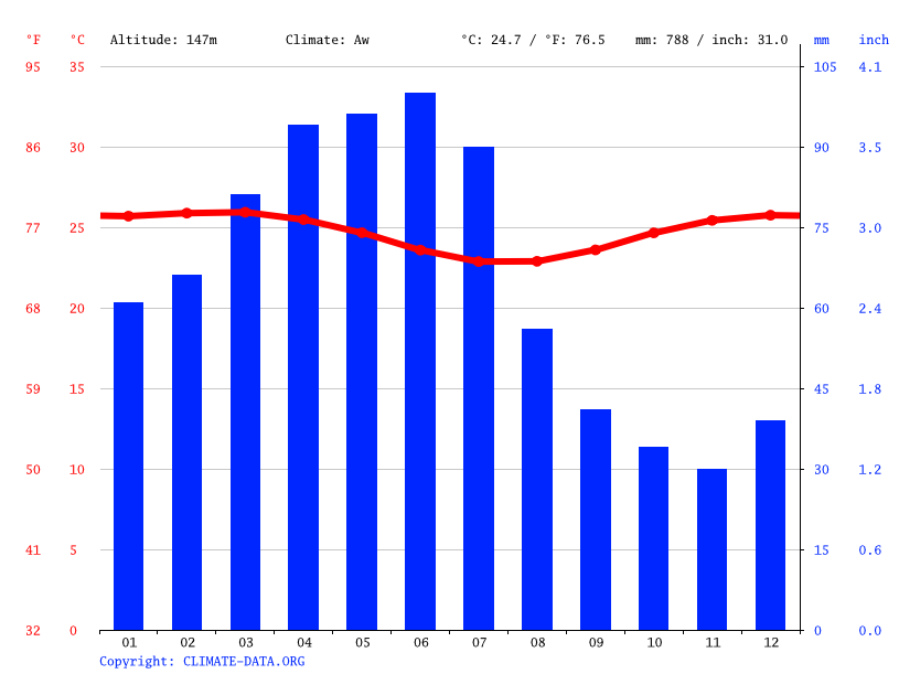 Climate graph // Weather by Month, Glória do Goitá