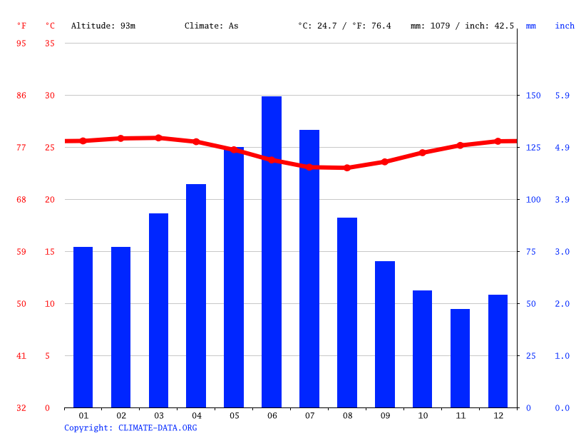 Climograph // Weather by Month, Escada