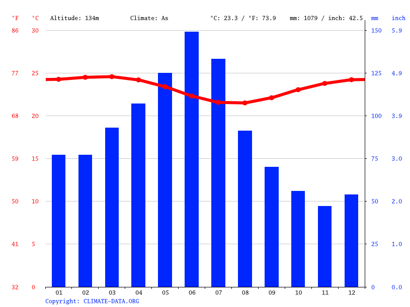 Climate graph // Weather by Month, Primavera