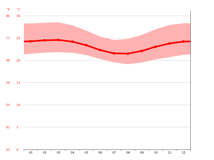 Temperature graph, Primavera
