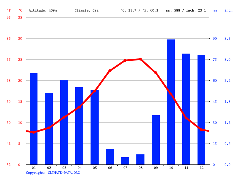 Climate graph // Weather by Month, Castelo Branco