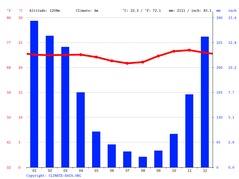 Climate graph // Weather by Month, Bajawa