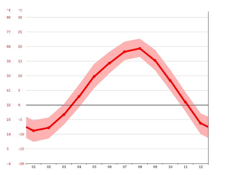Temperature graph, Yūbari