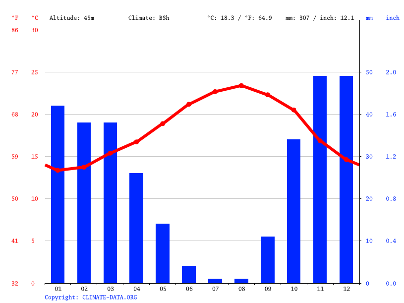 Climate graph, Oualidia