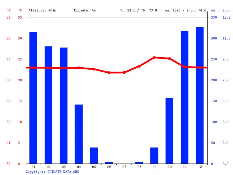 Média de chuvas por mês e temperatura em Cavalcante/GO
