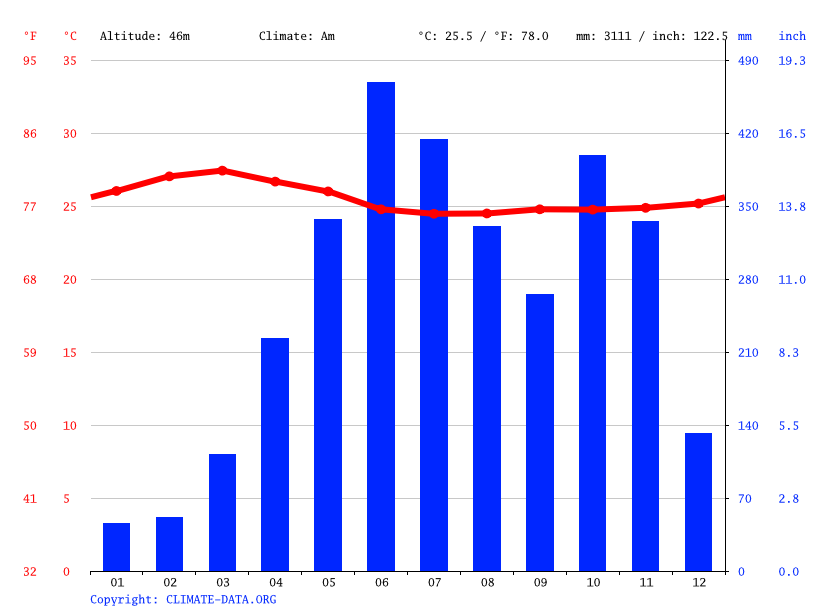 Climate graph // Weather by Month, Manimala