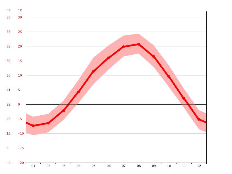 気候:砂川市-気候グラフ、気温グラフ、雨温図 - Climate-Data.org