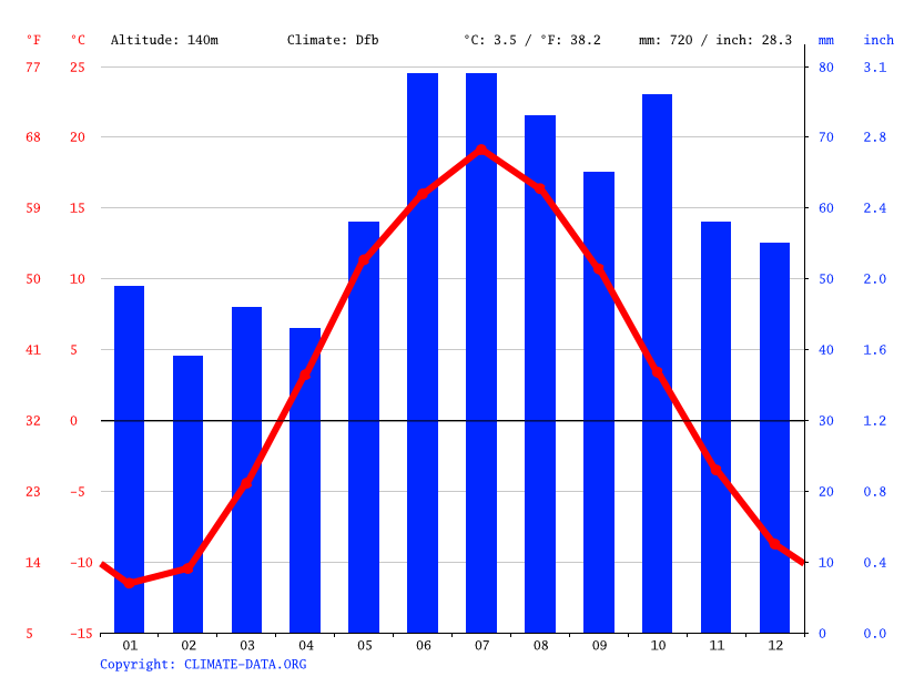 Climograph // Weather by Month, Kostino