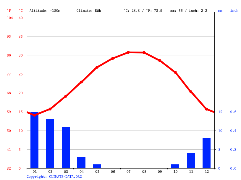 Climate graph // Weather by Month, Idan