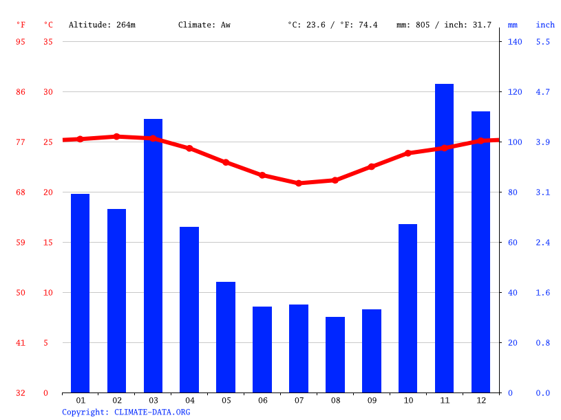 Climate graph // Weather by Month, Itarantim