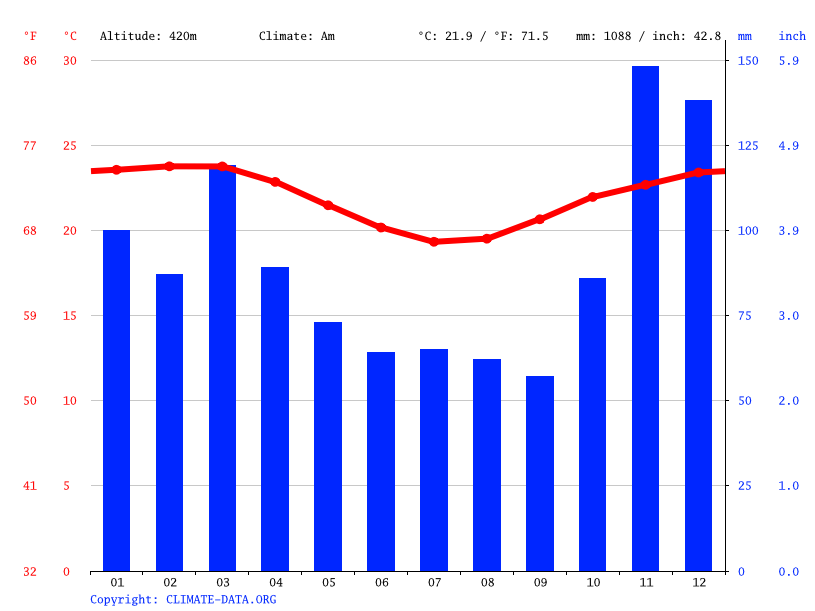 Climograph // Weather by Month, Nova Canaã