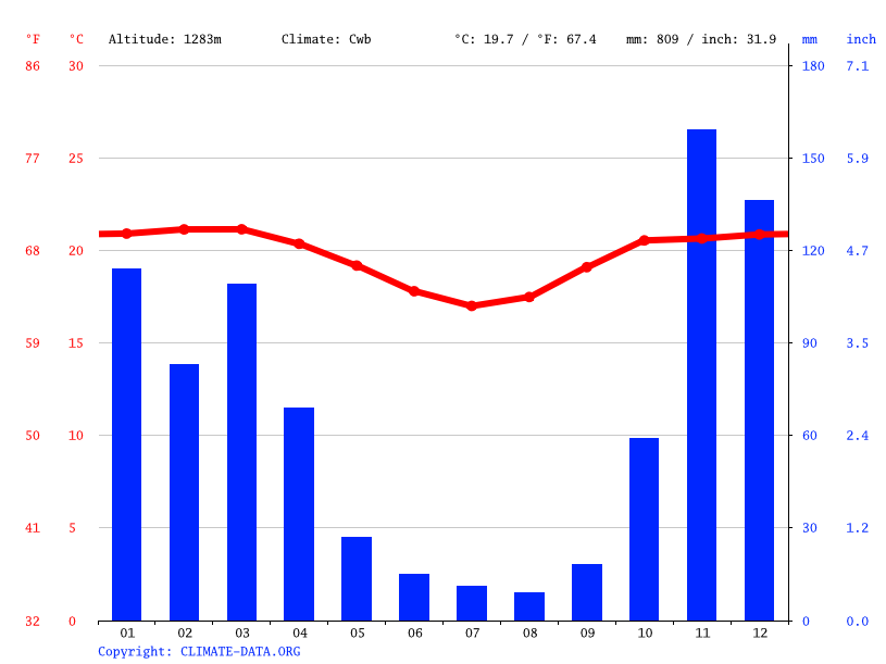 Climate graph // Weather by Month, Piatã