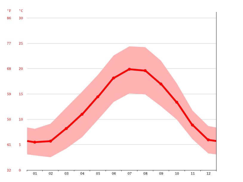 Climate Morannes Temperature Climate Graph Climate Table For