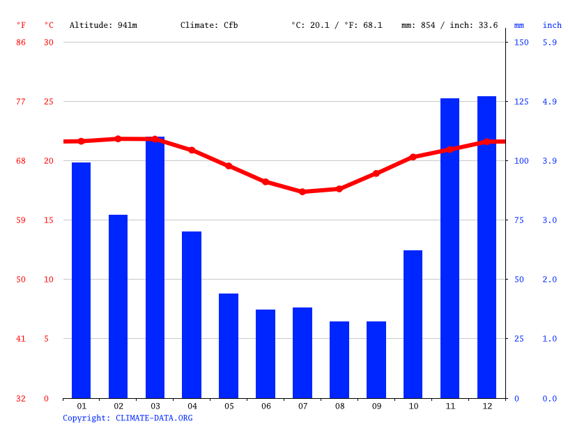 Climate graph // Weather by Month, Planalto