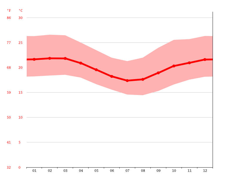 average temperature, Planalto