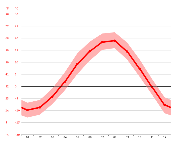 Temperature graph, Furano