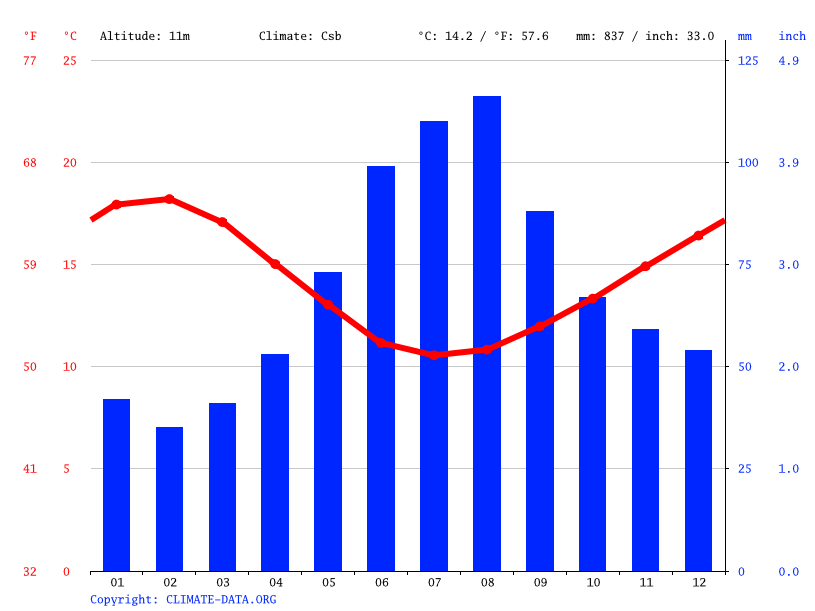 Climate graph // Weather by Month, Tyrendarra