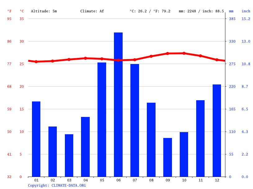 Climate graph // Weather by Month, Foulis
