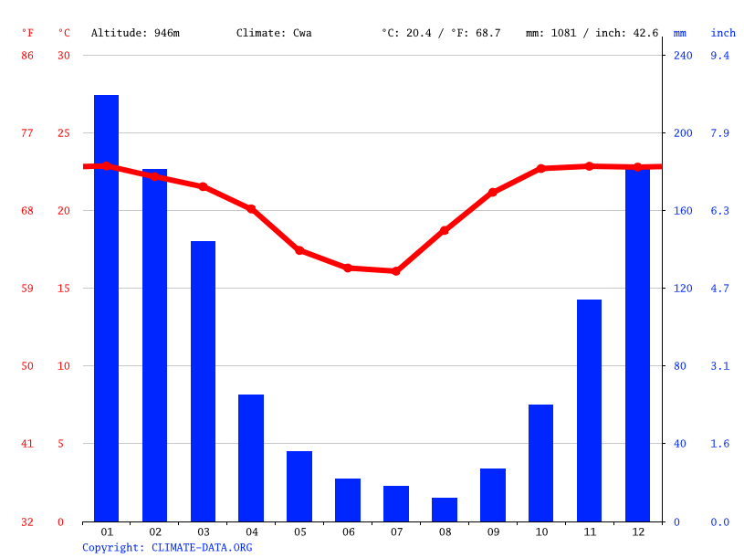 Climate graph // Weather by Month, Gutiérrez