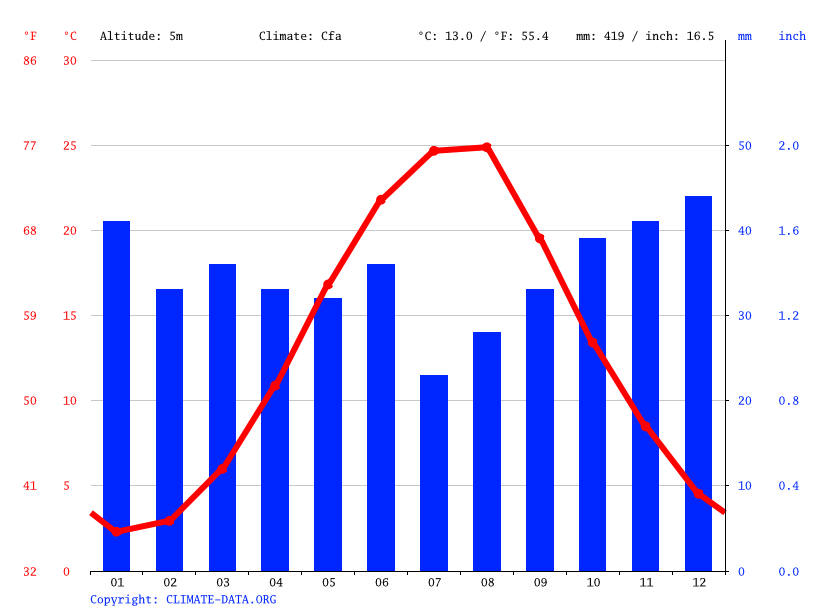 Climate graph, Yevpatoriia