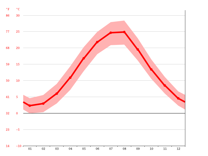 Temperature graph, Yevpatoriia