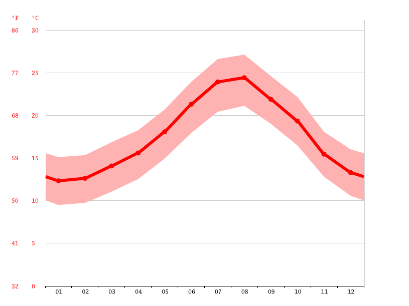 Temperature graph, Al Hoceima الحسيمة