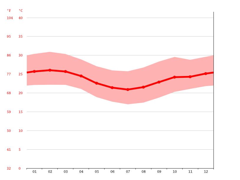 Diagrama de temperatura, Baixo Guandu