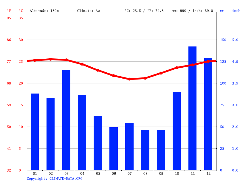 Climate graph // Weather by Month, Eunápolis