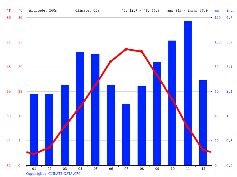 Climate graph, Costa Montefedele