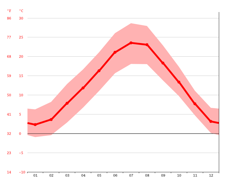 Temperature graph, Costa Montefedele