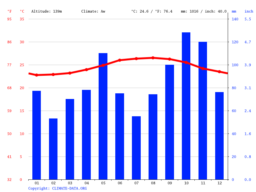 Climate graph // Weather by Month, Herbes Marines