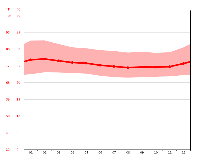Temperature graph, Yakoi