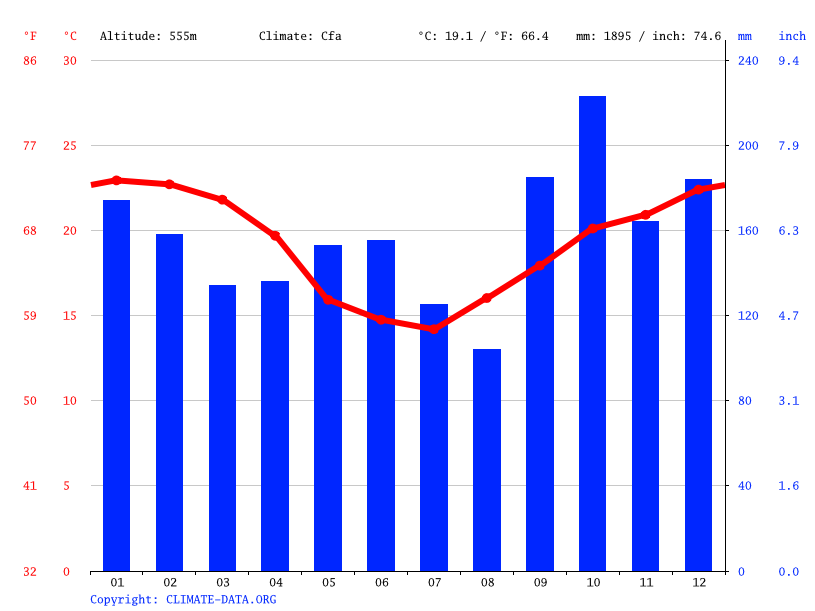 Climate graph // Weather by Month, Francisco Beltrão