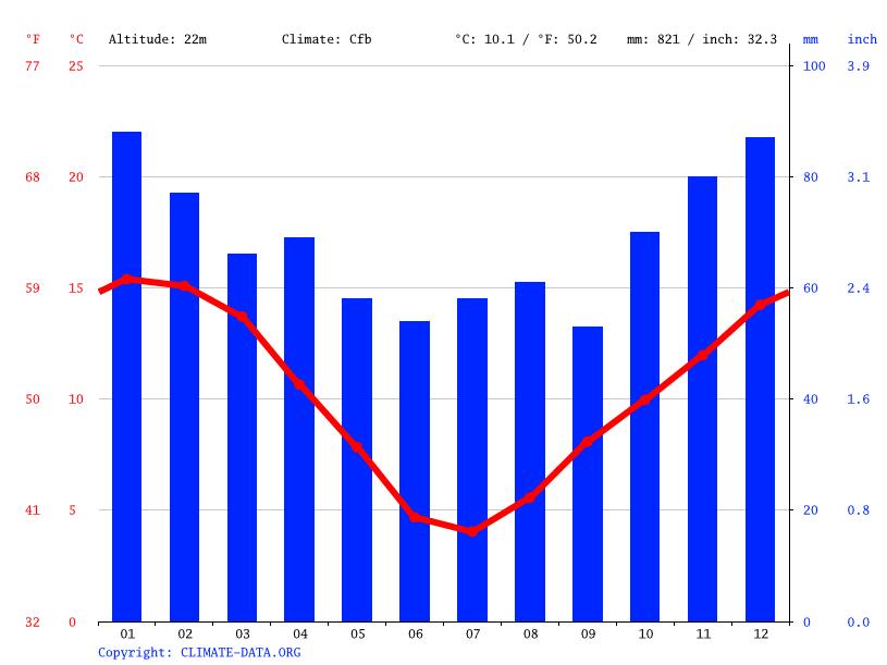 Climate graph, Timaru
