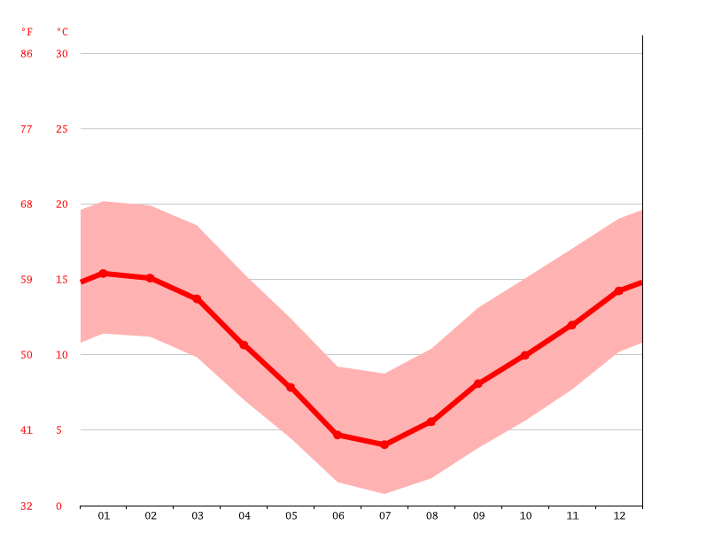 Temperature graph, Timaru