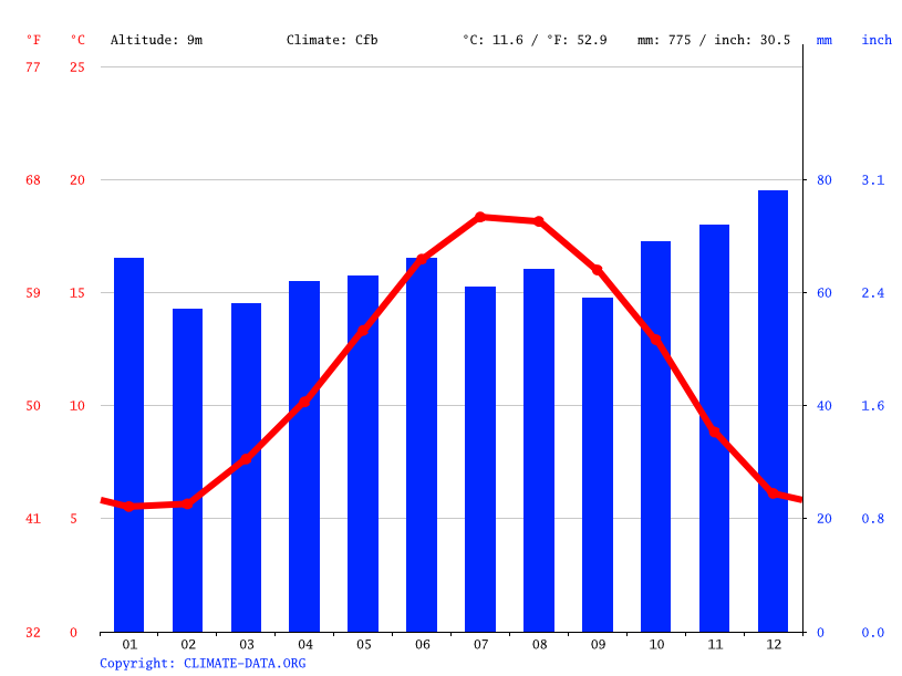 Climate graph // Weather by Month, Caen