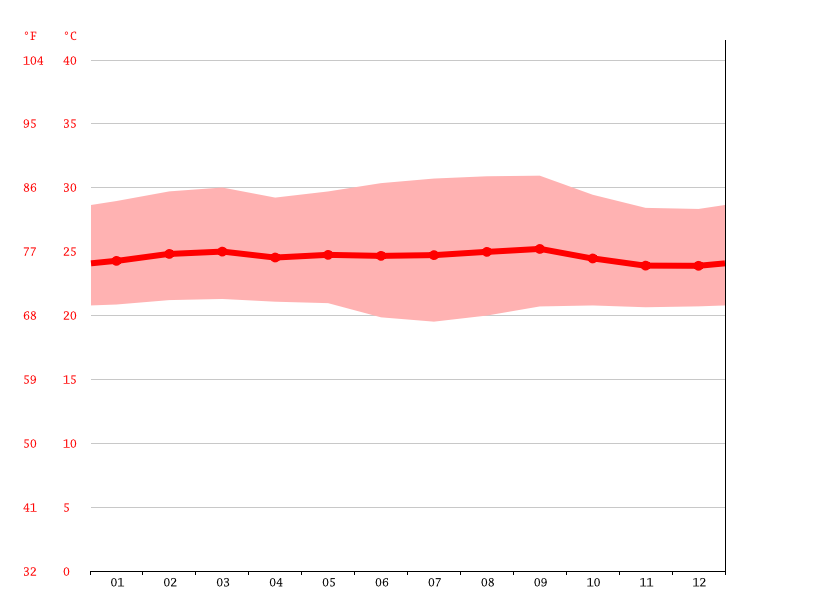 Temperature graph, Kimbambula