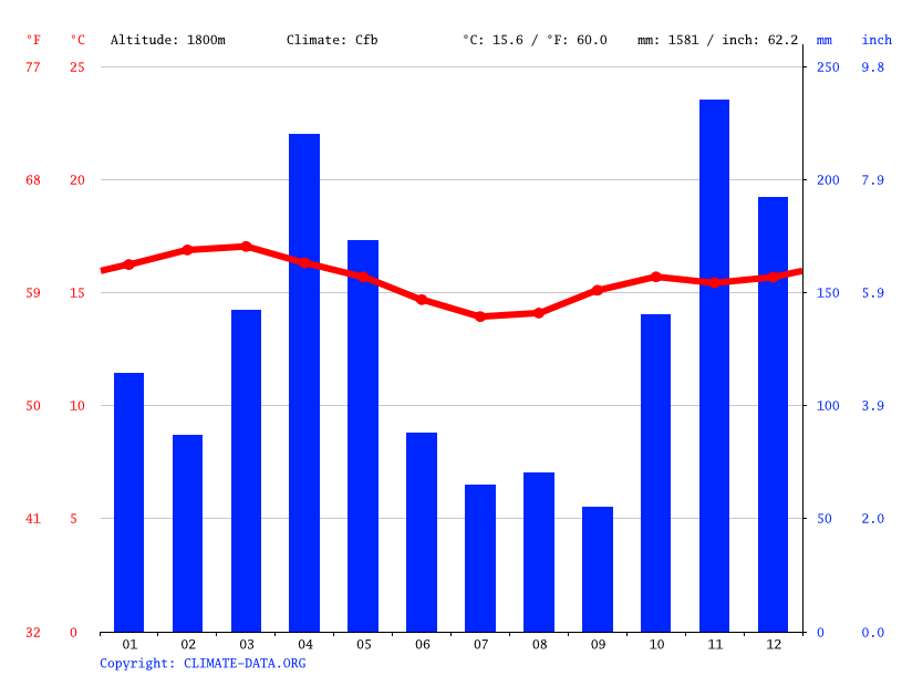 Climate graph // Weather by Month, Nyeri