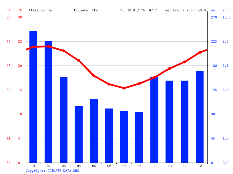 Climate graph // Weather by Month, Biguaçu