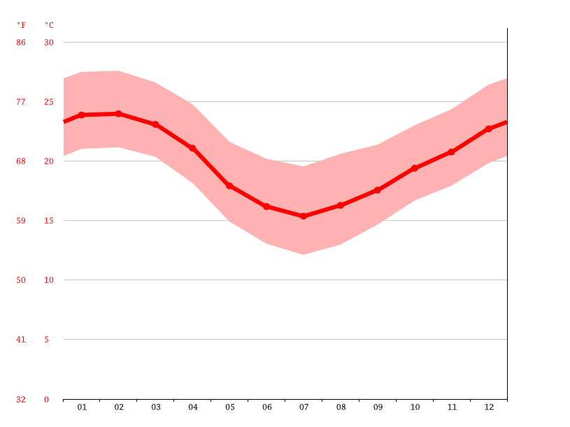 average temperature, Biguaçu
