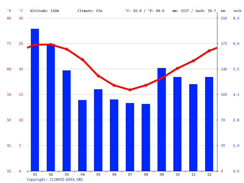 Climate graph // Weather by Month, Governador Celso Ramos