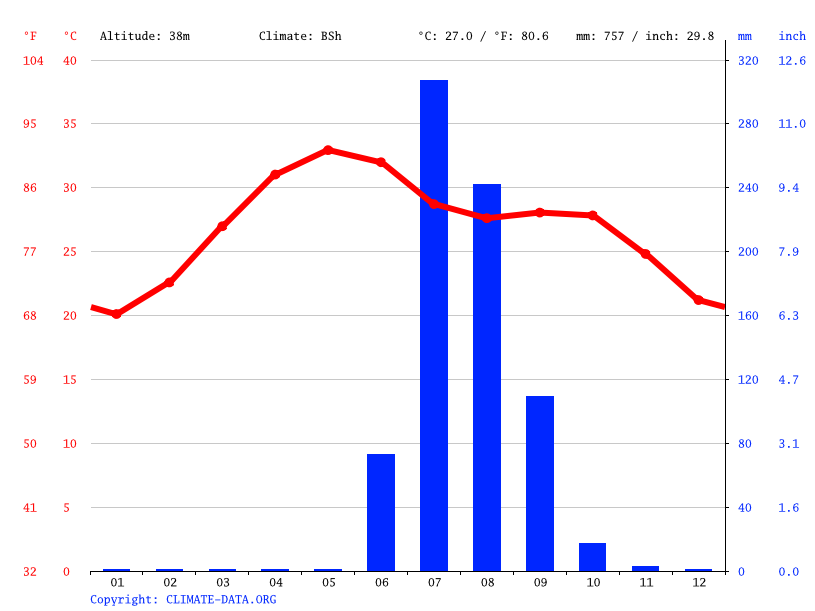 Climate graph // Weather by Month, Sanand