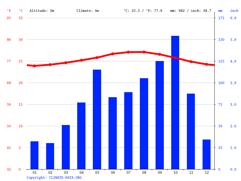 Climate graph // Weather by Month, O'Rouck