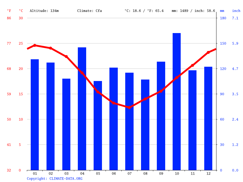 Climate graph // Weather by Month, Dom Pedrito