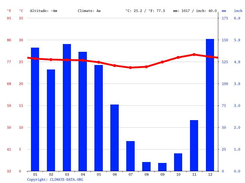 Climate graph // Weather by Month, Com