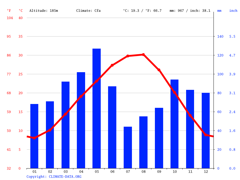 Climate graph // Weather by Month, Fort Worth