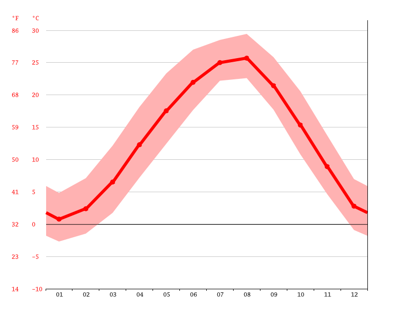Temperature graph, Najusi
